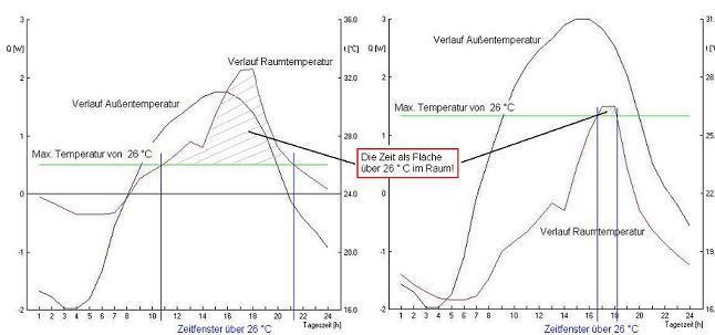 Temperaturverlauf bei Teillastkühlung